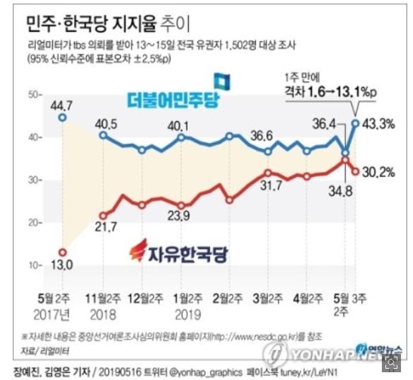 韓国世論調査グラフ