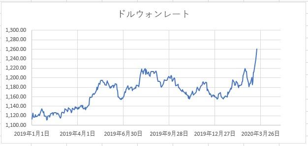 ウォン アメリカ ドル
