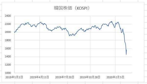 韓国株2020年3月20日