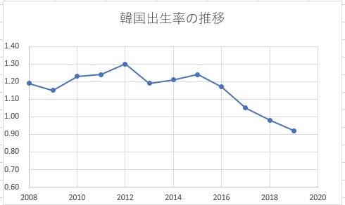 韓国の出生率の推移2008年~2019年