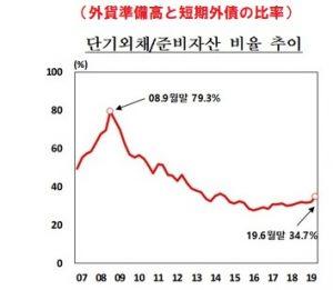 外貨準備高に対する短期外債の比率