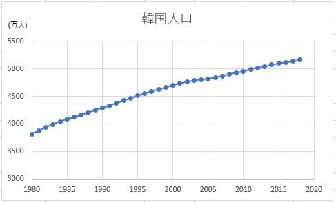 韓国の人口推移2