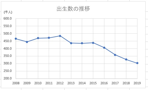 韓国の出生数の推移2008年~2019年