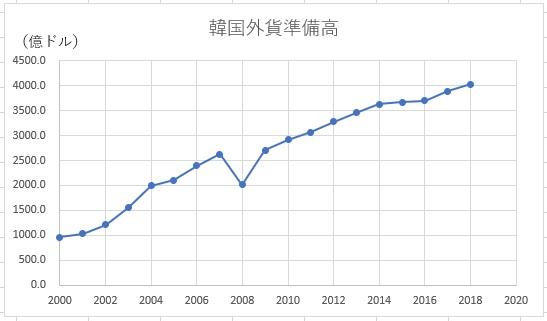 韓国の外貨準備高の推移
