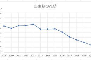 韓国の出生数の推移2008年~2020年