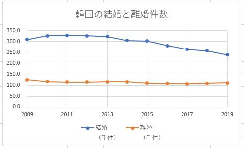 韓国の結婚数と離婚数の推移2009年~2019年