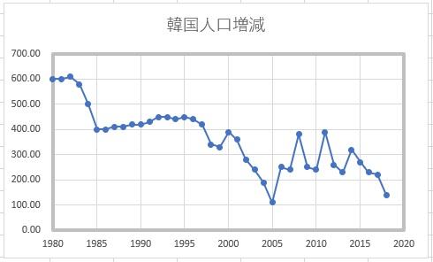 韓国の人口増減の推移3