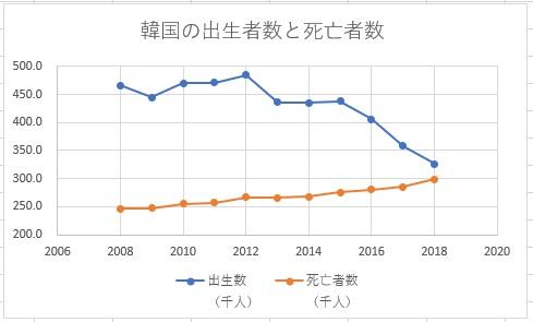 韓国の出生者数と死亡者数の比較グラフ