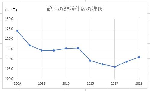 韓国の離婚件数の推移2009年~2019年
