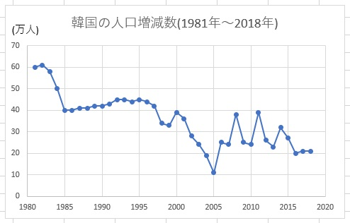 韓国の人口増減の推移1981年~2018年