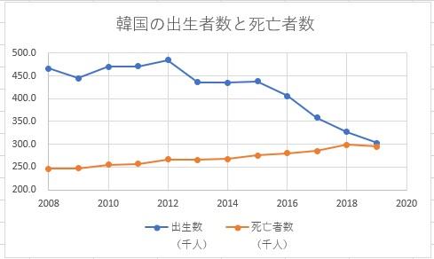 韓国の出生数と死亡者数の推移2008年~2019年