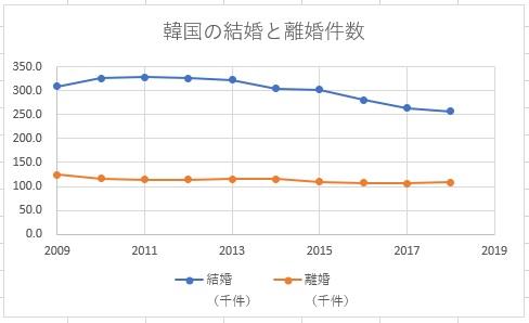 韓国の結婚と離婚件数