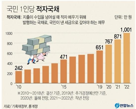 韓国の政府債務