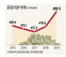 韓国の公共機関の負債