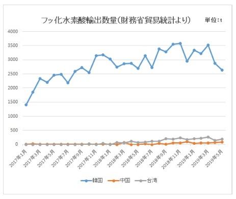 フッ化水素輸出量日本