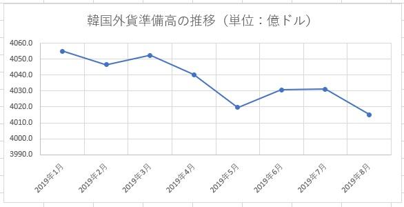 韓国の外貨準備高の推移2019年1月~8月