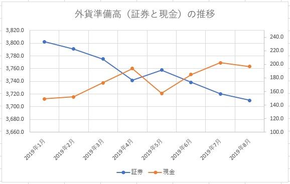韓国の外貨準備高、証券と現金の推移2019年1月~8月
