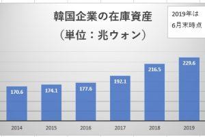 韓国企業の在庫資産
