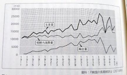 朝鮮の米生産量、輸出量、国内消費量