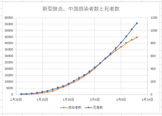 新型肝炎2020年2月12日までのデータ