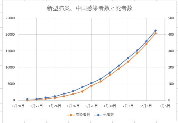 新型肝炎2020年2月4日までのデータ