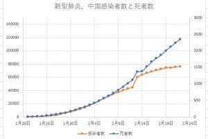 新型肝炎2020年2月23日までのデータ23