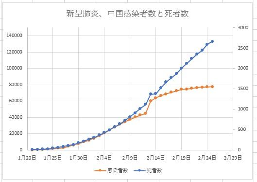 新型肝炎2020年2月25日までのデータ