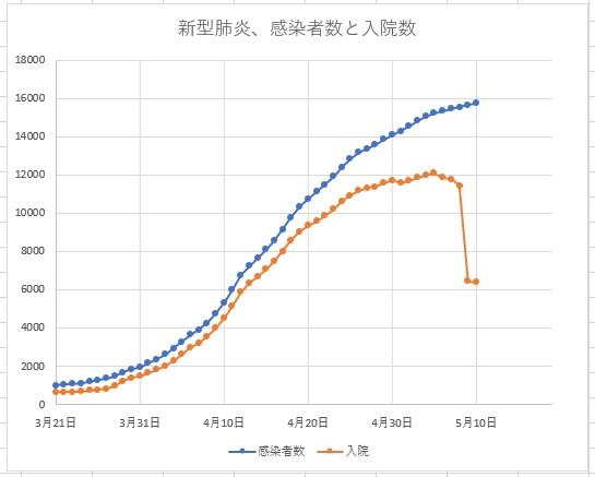 日本の新型肺炎感染者数と入院者数5月10日