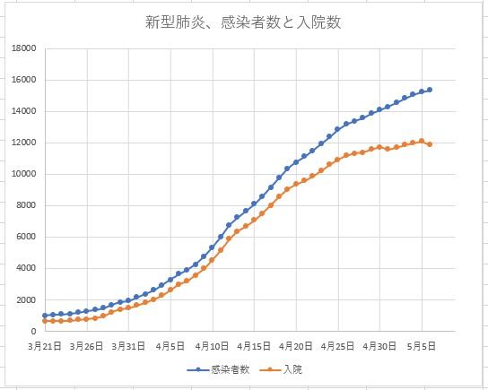 日本の新型肺炎感染者数と入院者数5月6日