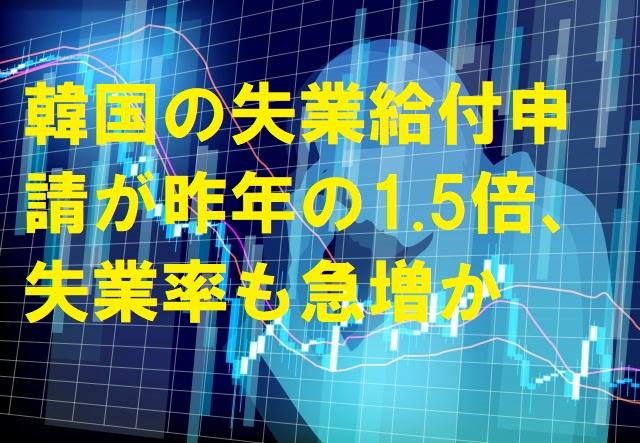 韓国の失業給付申請が昨年の1.5倍、失業率も急増か