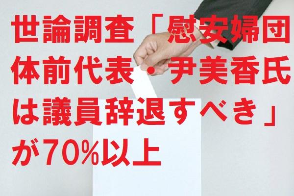 世論調査「慰安婦団体前代表・尹美香氏は議員辞退すべき」が70%以上